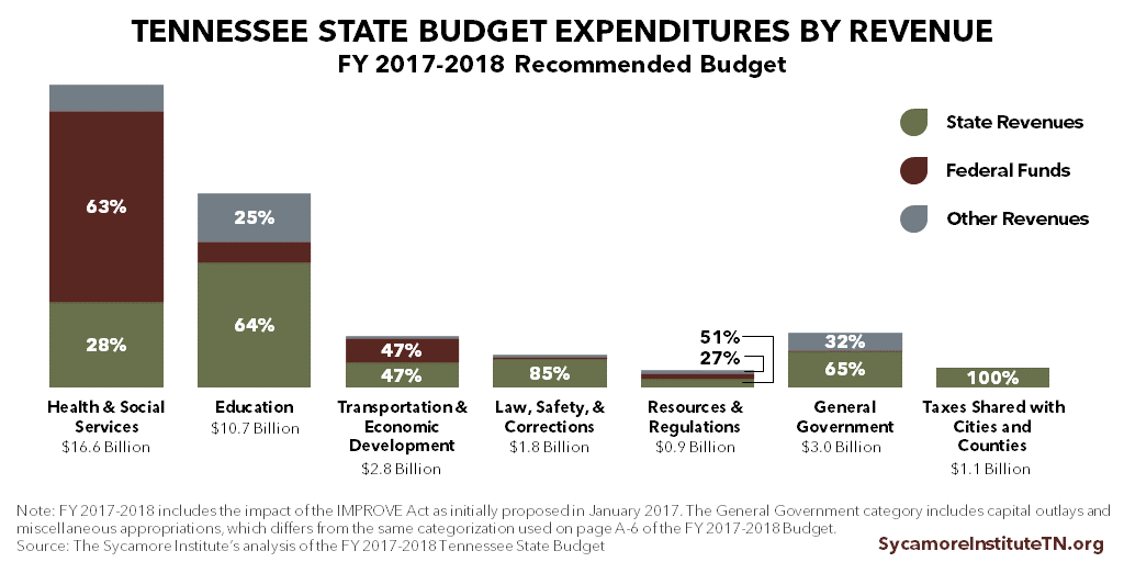 Tennessee Expenditures by Revenue, FY 2017-2018 Recommended Budget
