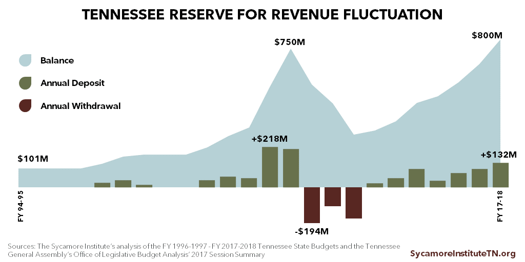 Tennessee Reserve for Revenue Fluctuations, 1994-2017