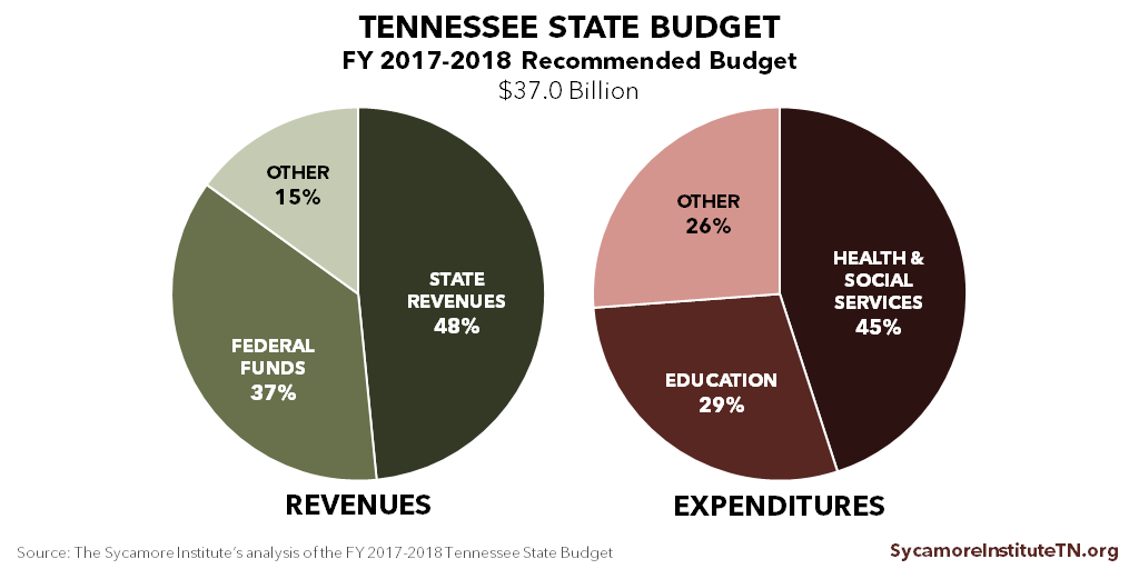 Tennessee Revenues and Expenditures, FY 2017-2018 Recommended Budget