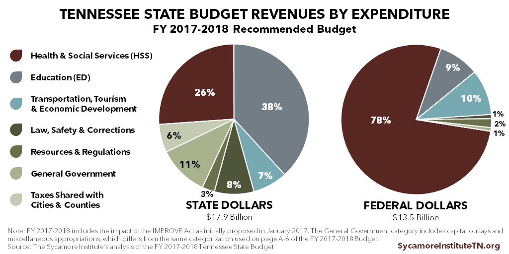 Tennessee Revenues by Expenditure, FY 2017-2018 Recommended Budget