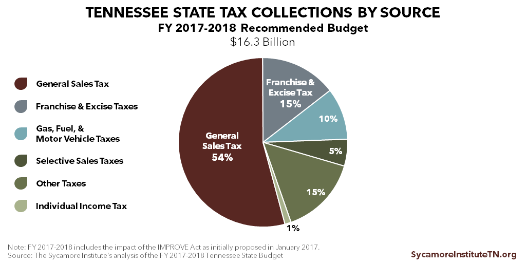 Tennessee State Tax Collections, FY 2017-2018 Recommended Budget