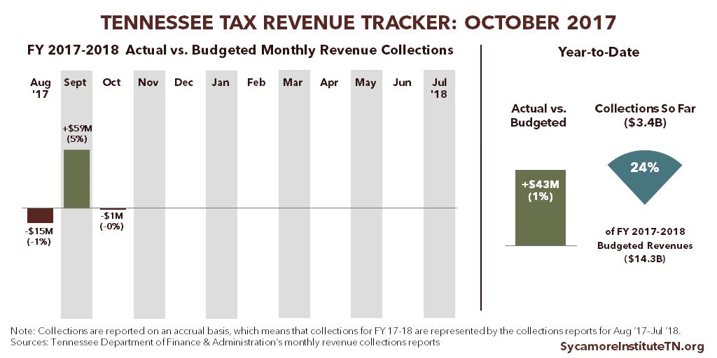 Tennessee Tax Revenue Tracker: October 2017