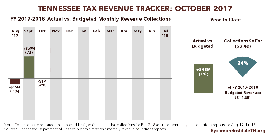 Tennessee Tax Revenue Tracker: October 2017