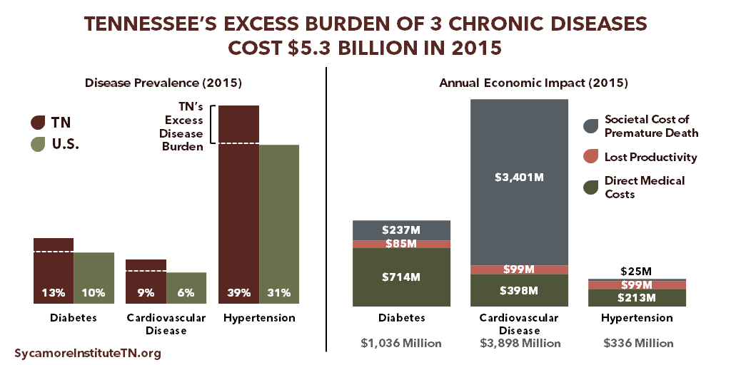 Tennessee's Excess Burden of 3 Chronic Diseases Cost $5.3 Billion in 2015