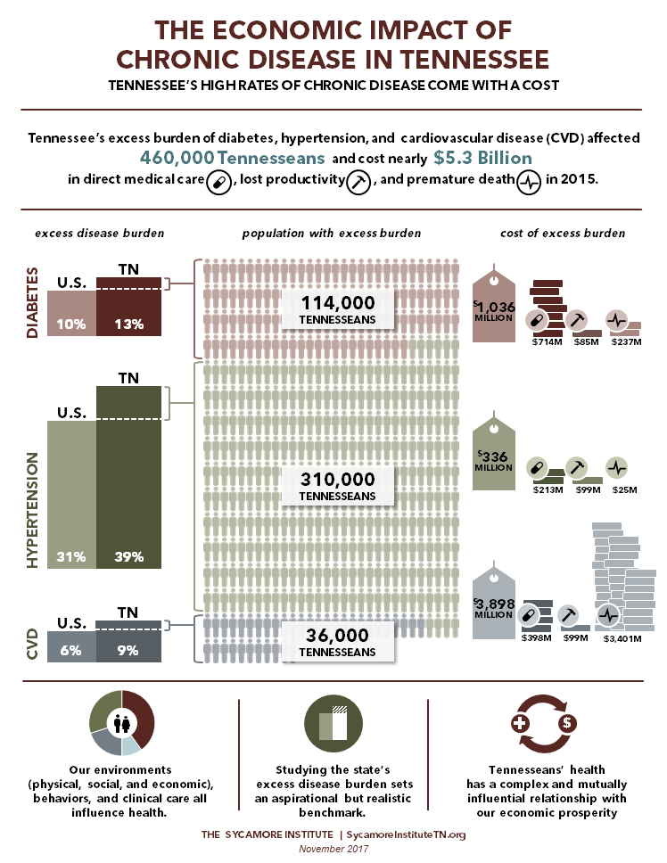 The Economic Impact of Chronic Disease in Tennessee (Infographic - Nov. 2017)