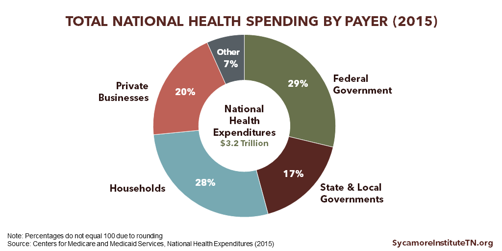 Total National Health Spending by Payer (2015)