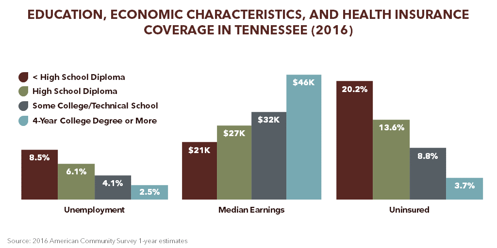 Education, Economic Characteristics, and Health Insurance Coverage in Tennessee (2016)