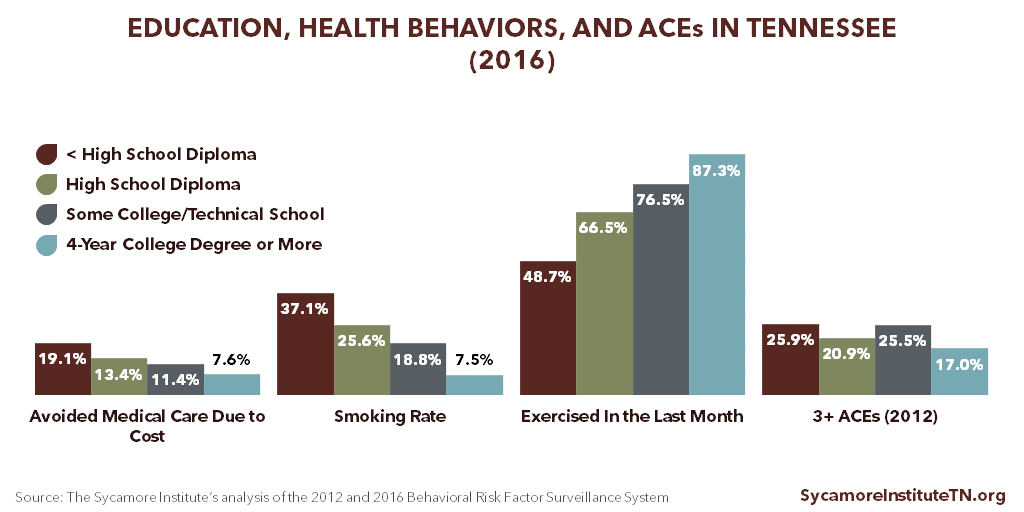 Education, Health Behaviors, and ACEs in Tennessee (2016)