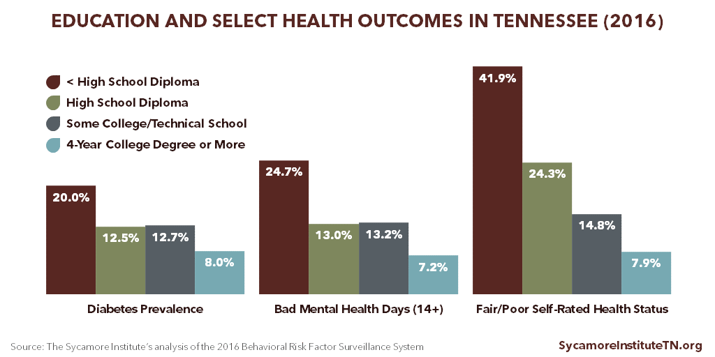 Education and Select Health Outcomes in Tennessee (2016)