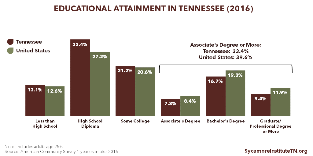 Educational Attainment in Tennessee (2016)
