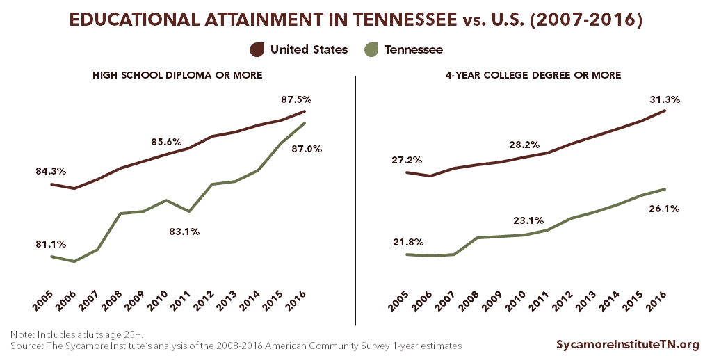 Educational Attainment in Tennessee vs. U.S. (2007-2016)