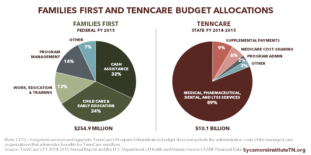 Families First and TennCare Budget Allocations