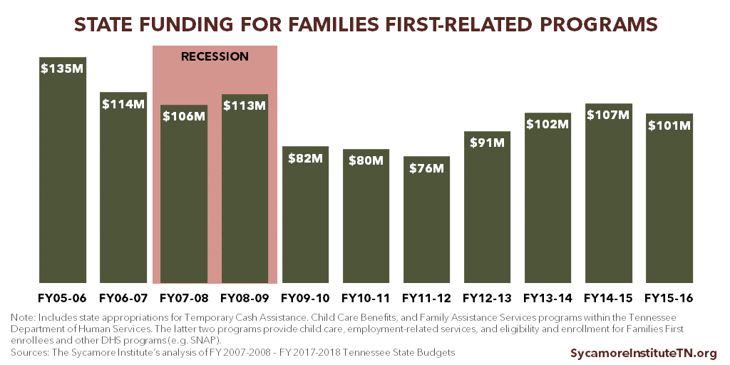 State Funding for Families First-Related Programs