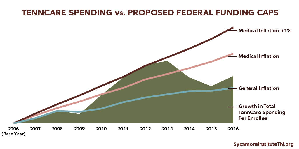 TennCare Spending vs. Proposed Federal Funding Caps