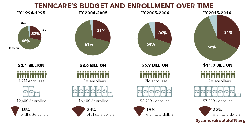 TennCare's Budget and Enrollment Over Time