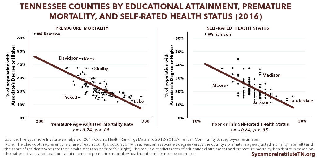 Tennessee Counties by Educational Attainment, Premature Mortality, and Self-Rated Health Status (2016)