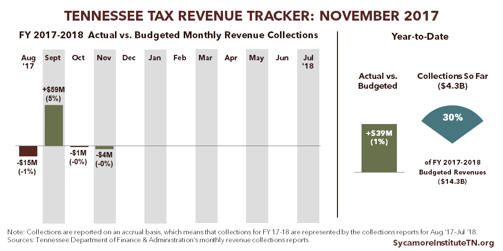 Tennessee Tax Revenue Tracker - November 2017