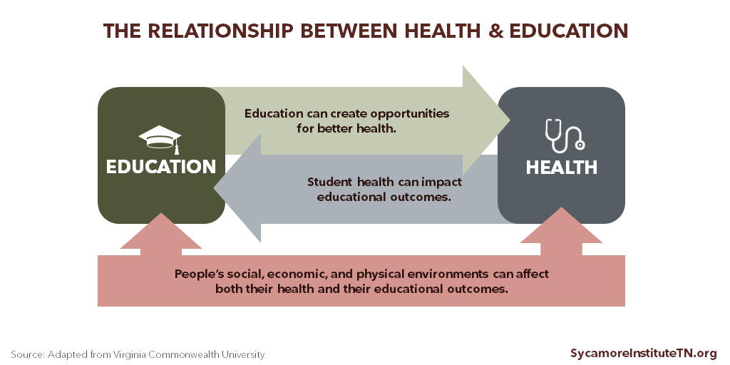 The Relationship Between Health & Education