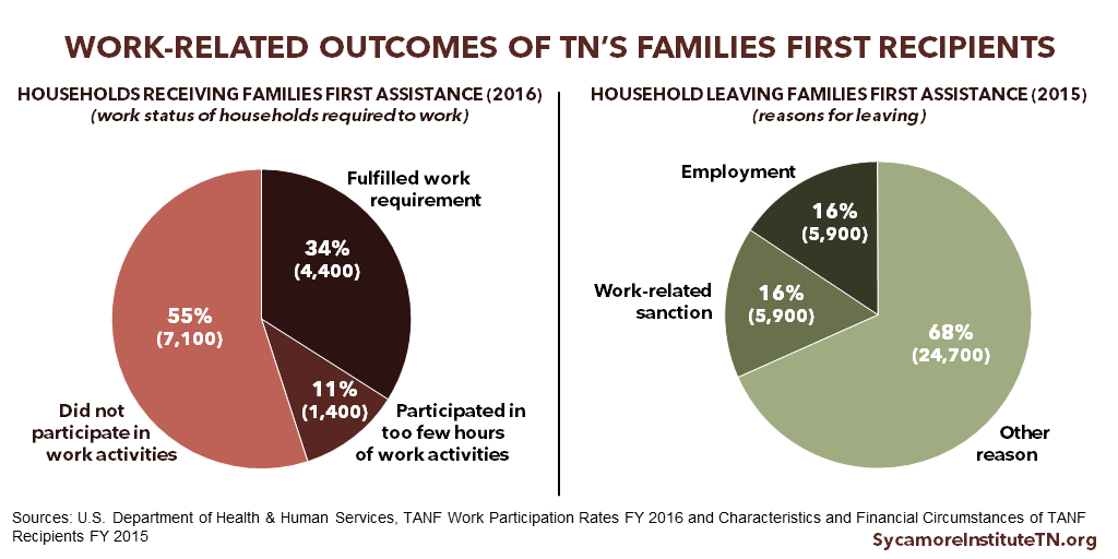 Work-Related Outcomes of Tennessee's Families First Recipients