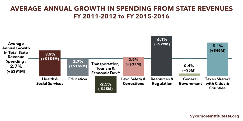 Average Annual Growth in Spending from State Revenues, FY 2011-20112 to FY 2015-2016