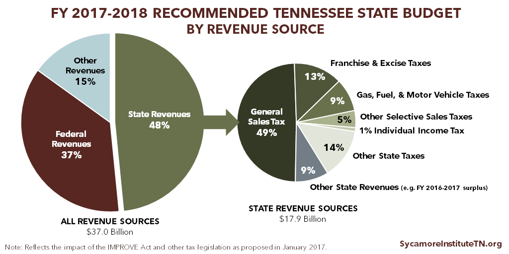 FY 2017-2018 Recommended Tennessee State Budget by Revenue Source