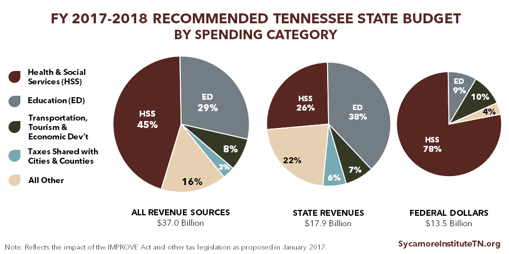FY 2017-2018 Recommended Tennessee State Budget by Spending Category