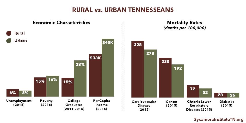 Rural v. Urban Tennesseans