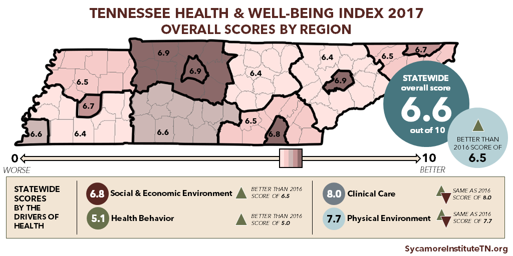 Tennessee Health & Well-Being Index 2017 Overall Scores by Region