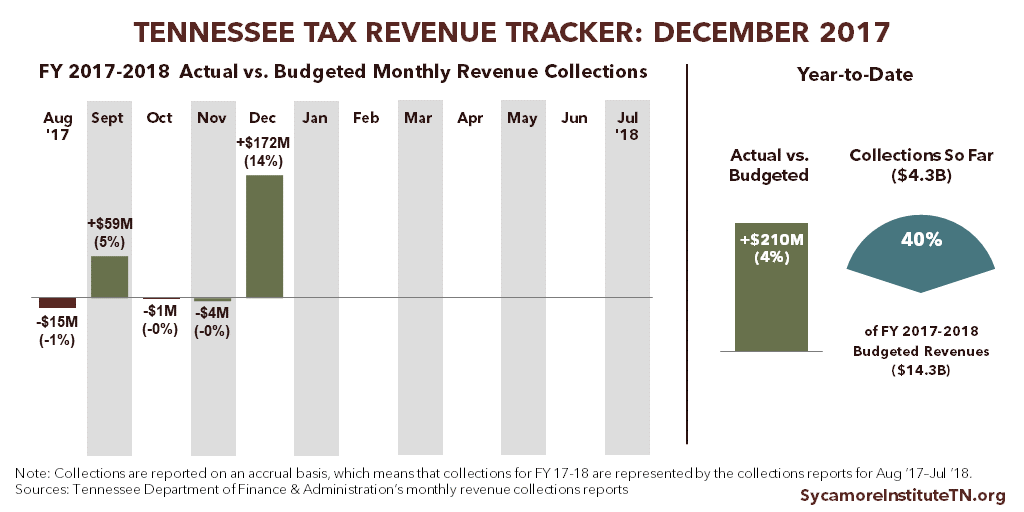 Tennessee Tax Revenue Tracker - December 2017