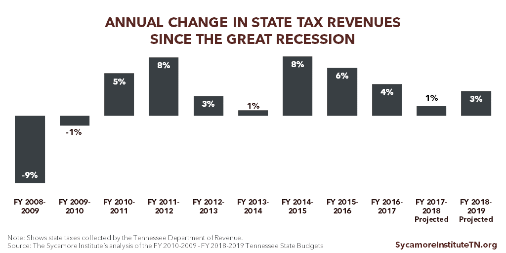 Annual Change in Tennessee State Tax Revenues Since the Great Recession