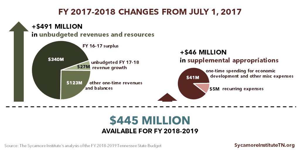 FY 2017-2018 Changes from July 1, 2017
