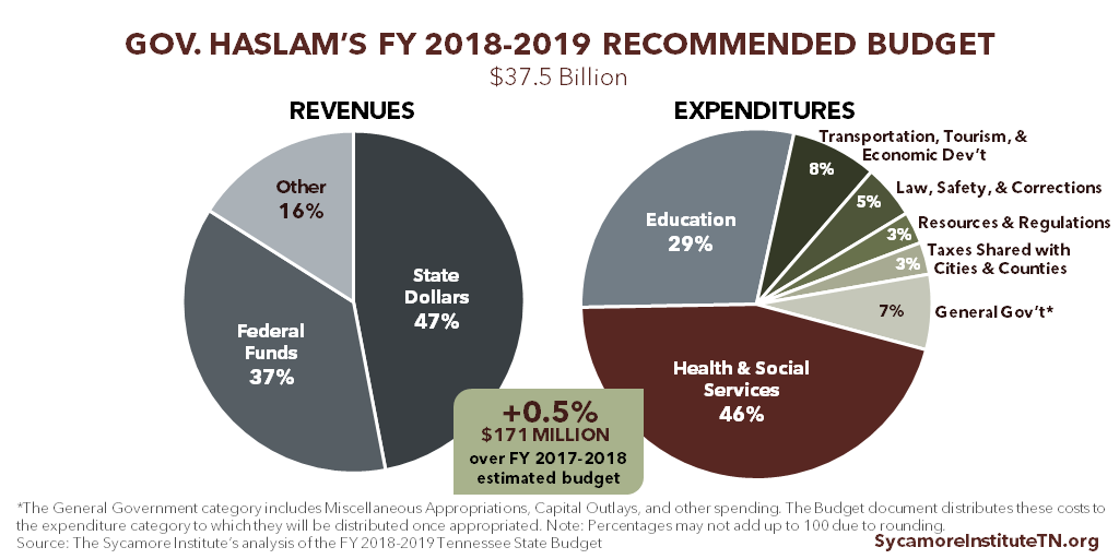 Gov. Haslam's FY 2018-2019 Recommended Budget