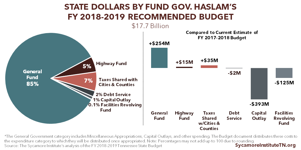 State Dollars by Fund in Gov. Haslam's FY 2018-2019 Recommended Budget