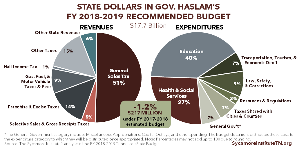 State Dollars in Gov. Haslam's FY 2018-2019 Recommended Budget