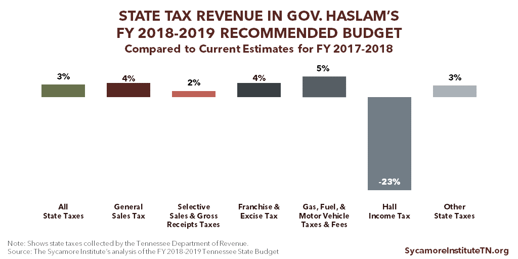 State Tax Revenue in Gov. Haslam's FY 2018-2019 Recommended Budget Compared to Current Estimates for FY 2017-2018