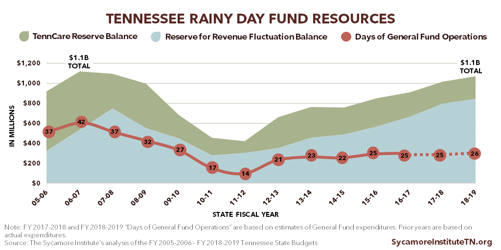 Tennessee Rainy Day Fund Resources