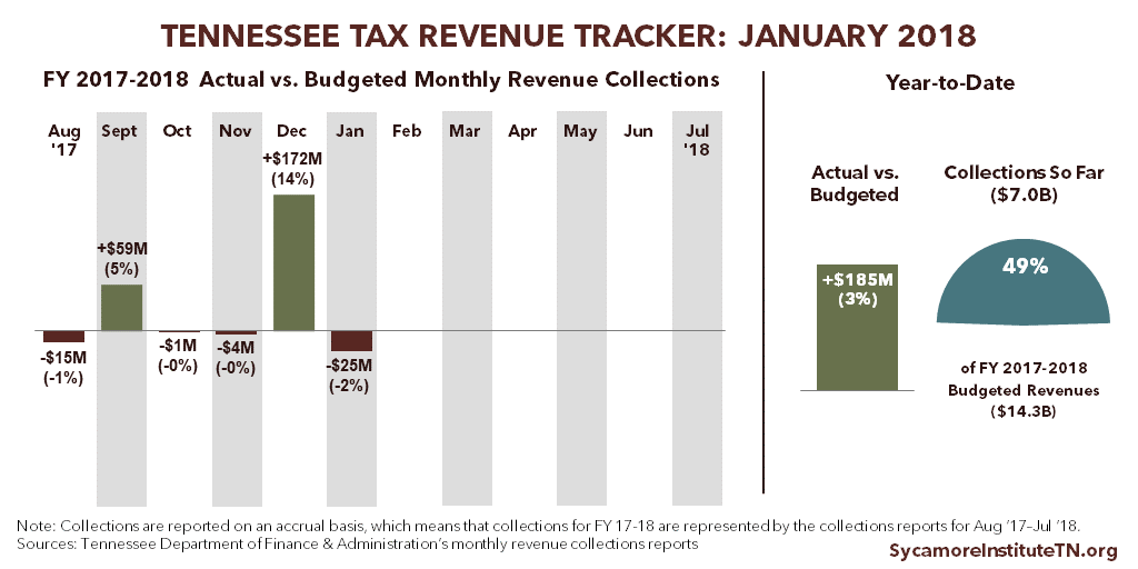 Tennessee Tax Revenue Tracker - January 2018