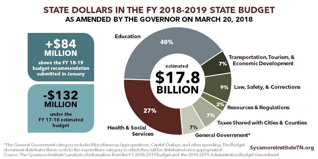 State Dollars in the FY 2018-2019 Amended Budget