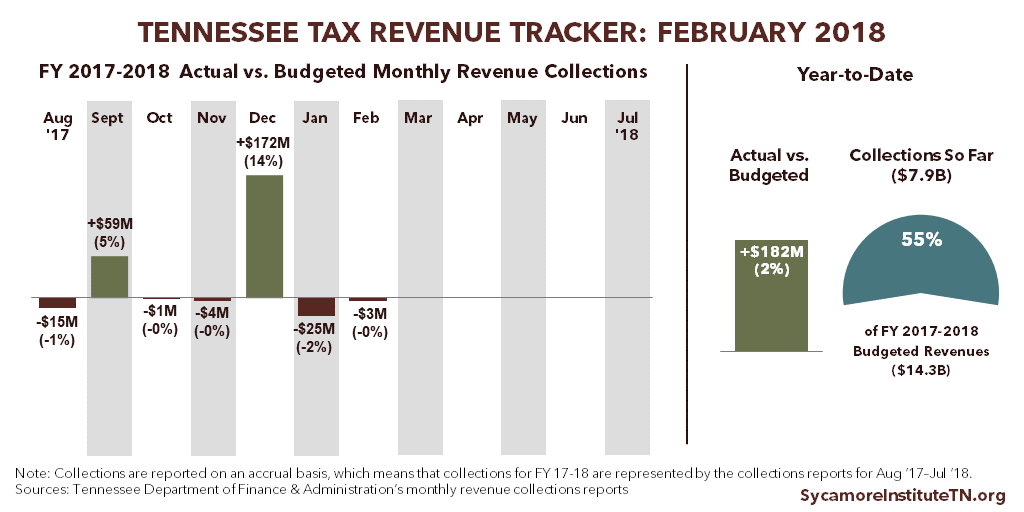 Tennessee Tax Revenue Tracker - February 2018