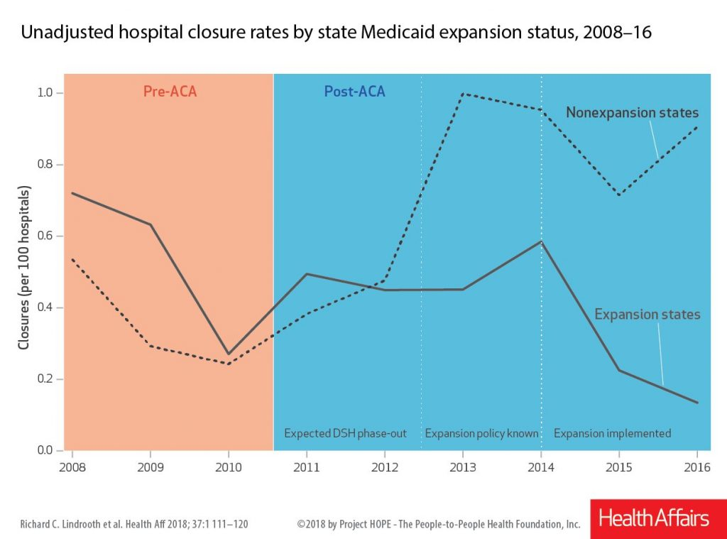 Unadjusted hospital closure rates by state Medicaid expansion status (2008-16)