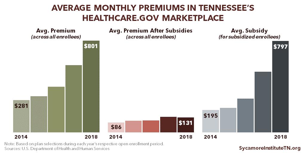Tennessee's 2018 Obamacare Enrollment