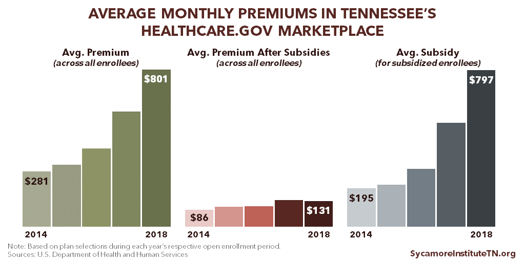 Average Monthly Premiums in Tennessee's Healthcare.gov Marketplace