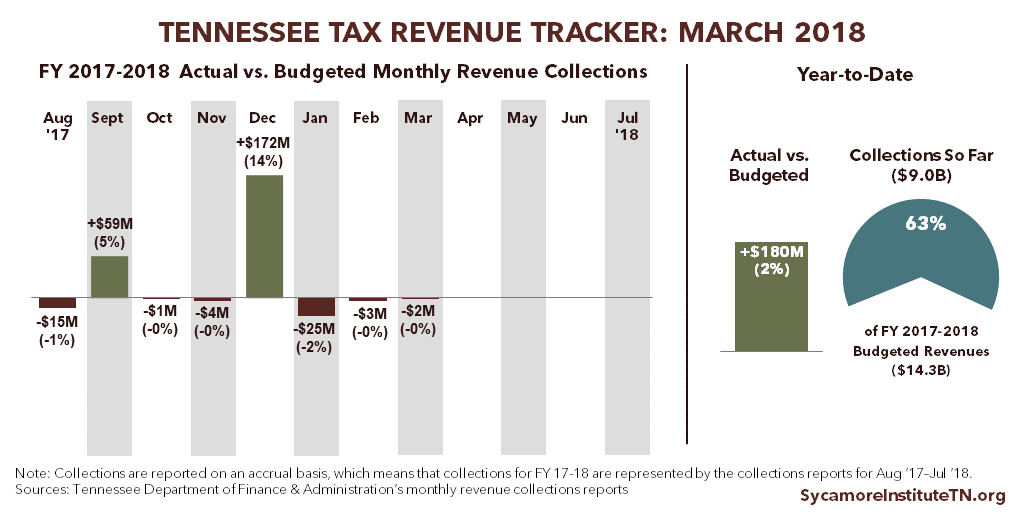 Tennessee Tax Revenue Tracker - March 2018