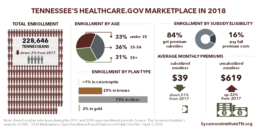 Tennessee's Healthcare.gov Marketplace in 2018