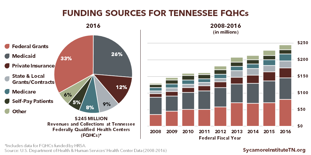 Funding Sources for Tennessee FQHCs
