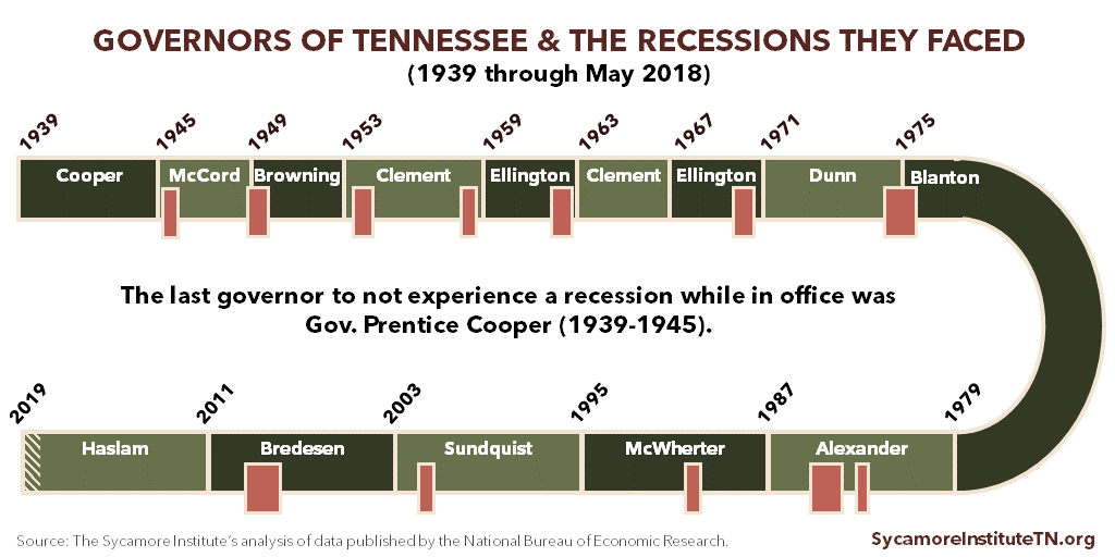 Governors of Tennessee & the Recessions They Faced (1939 through May 2018)