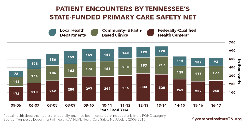 Patient Encounters Provided by Tennessee's State-Funded Primary Care Safety Net