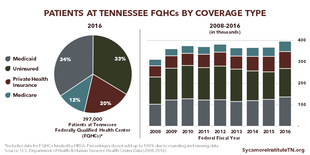 Patients at Tennessee FQHCs by Coverage Type