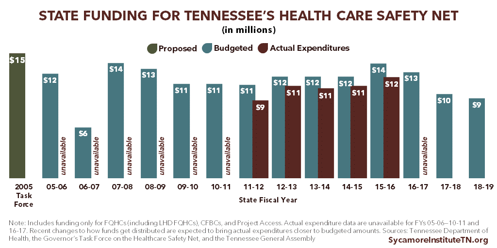 State Funding for Tennessee's Primary Care Safety Net
