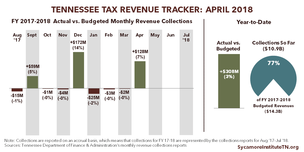 Tennessee Tax Revenue Tracker - April 2018